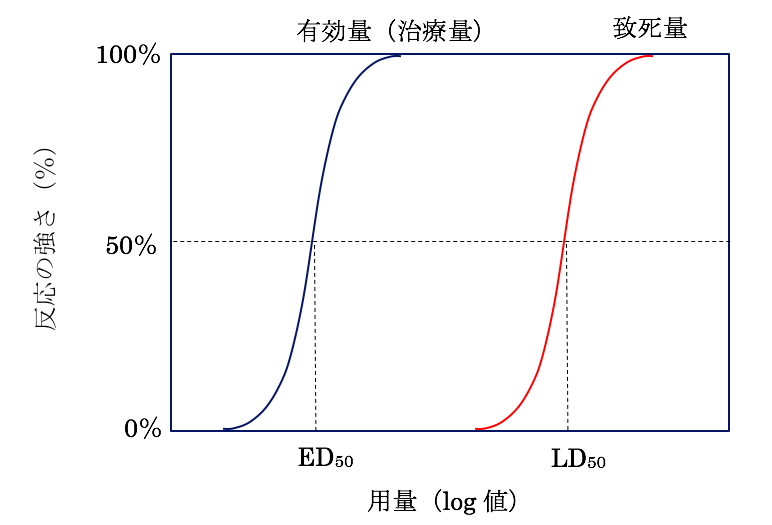 用量−反応曲線のグラフ