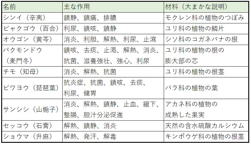 チクナインの8つの生薬をまとめた表